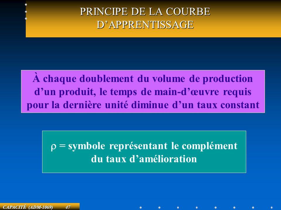 CAPACITÉ (ADM-1069) 47 PRINCIPE DE LA COURBE DAPPRENTISSAGE À chaque doublement du volume de production dun produit, le temps de main-dœuvre requis po