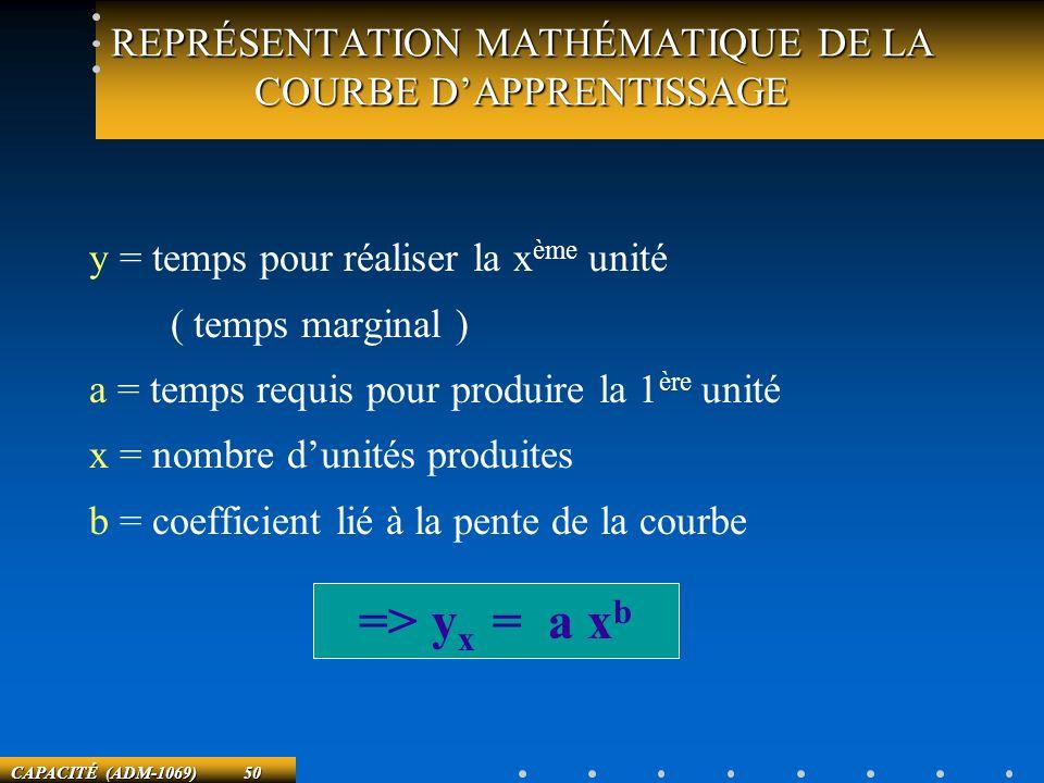 CAPACITÉ (ADM-1069) 50 REPRÉSENTATION MATHÉMATIQUE DE LA COURBE DAPPRENTISSAGE y = temps pour réaliser la x ème unité ( temps marginal ) a = temps req