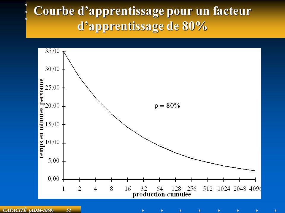 CAPACITÉ (ADM-1069) 51 Courbe dapprentissage pour un facteur dapprentissage de 80%