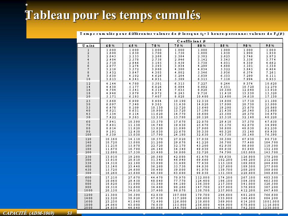 CAPACITÉ (ADM-1069) 53 Tableau pour les temps cumulés
