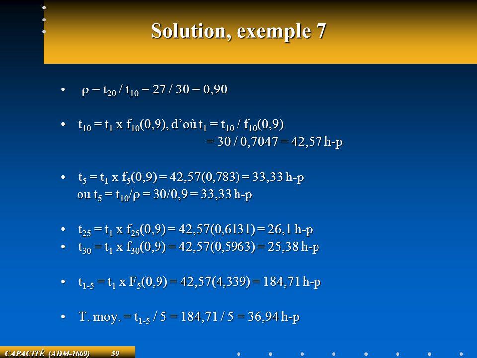 CAPACITÉ (ADM-1069) 59 Solution, exemple 7 = t 20 / t 10 = 27 / 30 = 0,90 = t 20 / t 10 = 27 / 30 = 0,90 t 10 = t 1 x f 10 (0,9), doù t 1 = t 10 / f 1