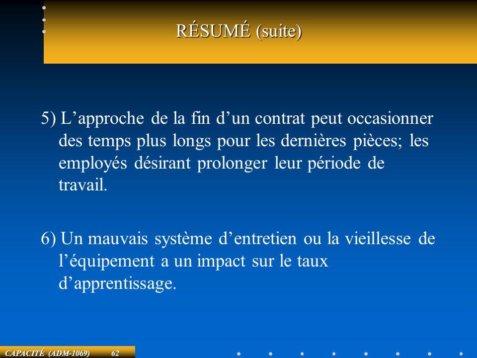 CAPACITÉ (ADM-1069) 62 RÉSUMÉ (suite) 5) Lapproche de la fin dun contrat peut occasionner des temps plus longs pour les dernières pièces; les employés
