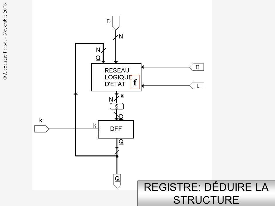 © Alexandre Parodi – Novembre 2008 EXEMPLE: REGISTRE à EFFACEMENT SPÉCIF DE LINTERFACE Commande de chargement Commande deffacement Donnée à charger So