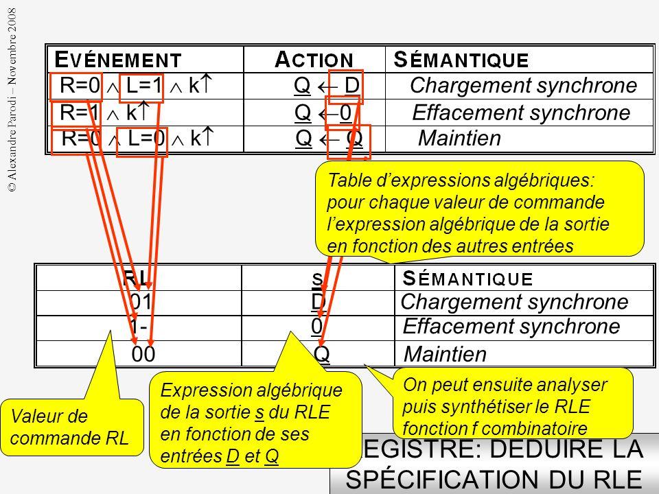 © Alexandre Parodi – Novembre 2008 VALEUR DU NOUVEL ÉTAT EN MAINTIEN R=0 L=0 k Q Q (3) k Q s (0) RL = 00 s = Q (3a) On veut que : Par construction, on