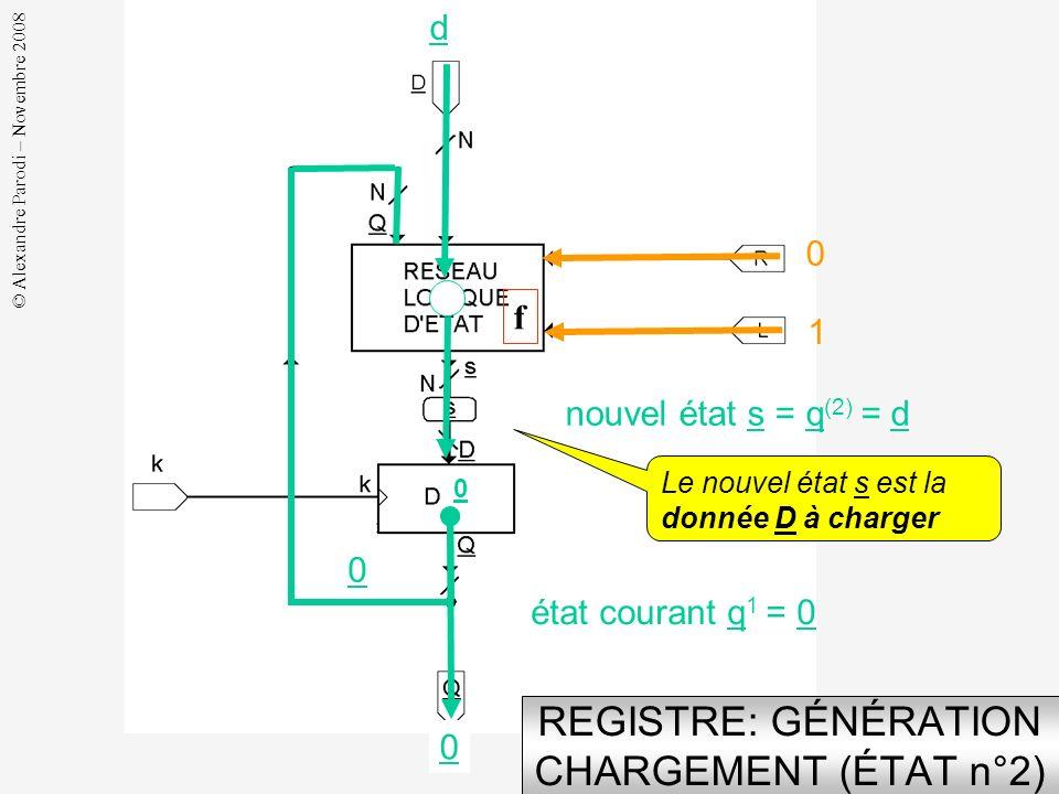 © Alexandre Parodi – Novembre 2008 U REGISTRE: ENREGISTREMENT EFFACEMENT (ÉTAT n°1) - 1 - nouvel état s = q (1) = 0 U 0 0 f