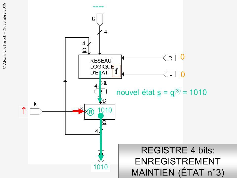 © Alexandre Parodi – Novembre 2008 REGISTRE 4 bits: GÉNÉRATION MAINTIEN (ÉTAT n°3) ---- 0 0 état courant q (2) = 1010 1010 nouvel état s = q (3) = 101