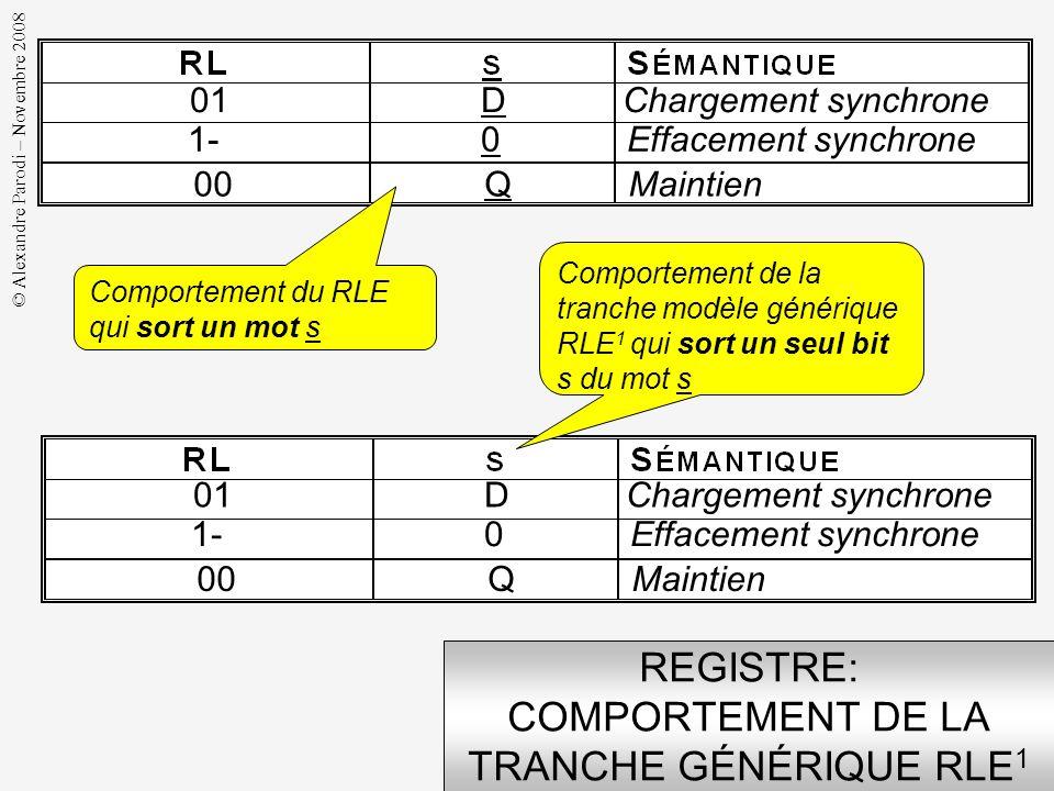 © Alexandre Parodi – Novembre 2008 REGISTRE: INTERFACE DE LA TRANCHE MODELE GÉNÉRIQUE RLE 1 Cet opérateur traite des données de 1 bit