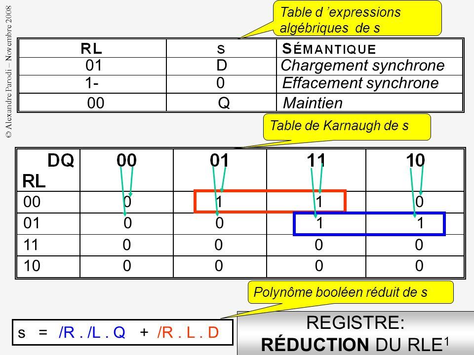 © Alexandre Parodi – Novembre 2008 REGISTRE: COMPORTEMENT DE LA TRANCHE GÉNÉRIQUE RLE 1 01 D Chargement synchrone 1- 0 Effacement synchrone 00 Q Maint