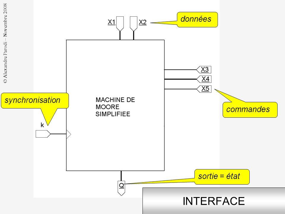 © Alexandre Parodi – Novembre 2008 AUTRES AUTOMATES La machine de Moore est donc un cas particulier dautomate à états finis « Finite State Machine » F