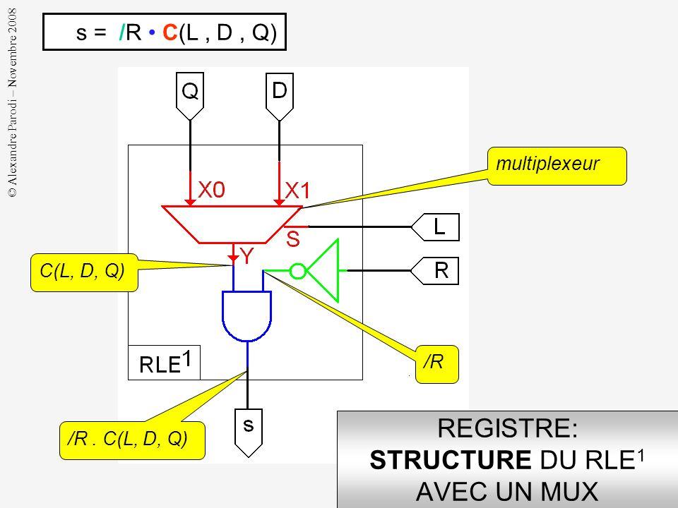© Alexandre Parodi – Novembre 2008 REGISTRE: SYNTHÈSE DU RLE 1 AVEC UN MUX s = /R. /L. Q + /R. L. D = /R. (/L. Q + L. D) factorisation Y = C(S, X1, X0