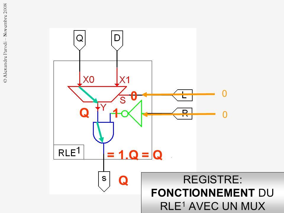 © Alexandre Parodi – Novembre 2008 REGISTRE: STRUCTURE DU RLE 1 AVEC UN MUX multiplexeur s = /R C(L, D, Q) C(L, D, Q) /R /R. C(L, D, Q)