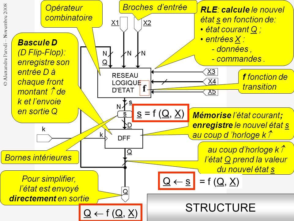 © Alexandre Parodi – Novembre 2008 INTERFACE données commandes synchronisation sortie = état