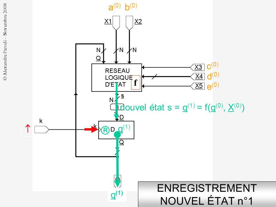 © Alexandre Parodi – Novembre 2008 GÉNÉRATION NOUVEL ÉTAT n°1 a (0) b (0) d (0) c (0) e (0) état courant q (0) q (0) * nouvel état s = q (1) = f(q (0)