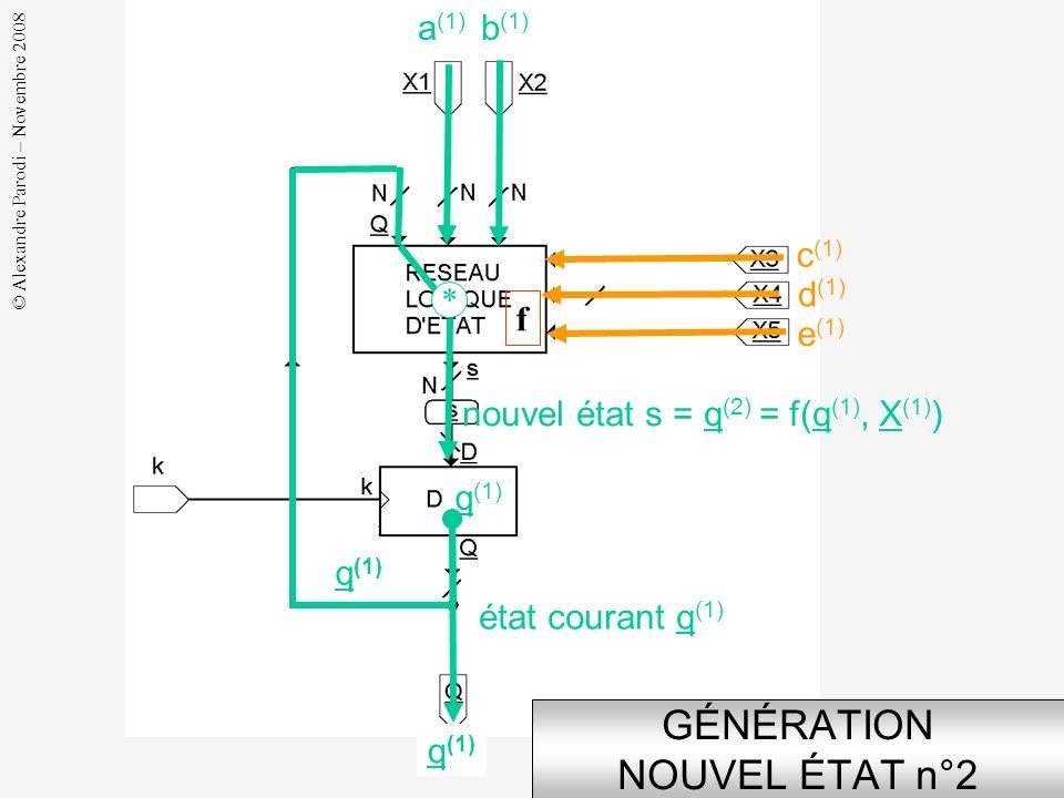 © Alexandre Parodi – Novembre 2008 q (0) ENREGISTREMENT NOUVEL ÉTAT n°1 a (0) b (0) d (0) c (0) e (0) nouvel état s = q (1) = f(q (0), X (0) ) q (0) q