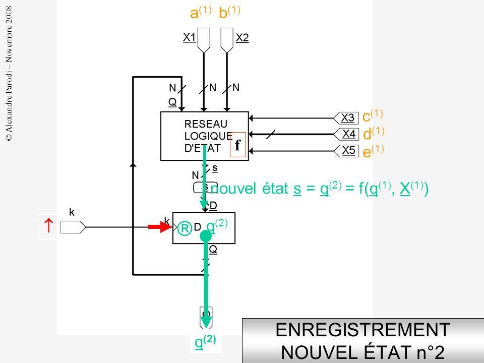 © Alexandre Parodi – Novembre 2008 GÉNÉRATION NOUVEL ÉTAT n°2 a (1) b (1) d (1) c (1) e (1) état courant q (1) q (1) * nouvel état s = q (2) = f(q (1)