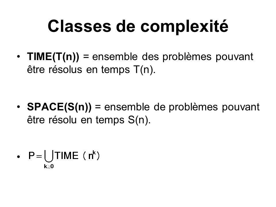 Classes de complexité TIME(T(n)) = ensemble des problèmes pouvant être résolus en temps T(n). SPACE(S(n)) = ensemble de problèmes pouvant être résolu