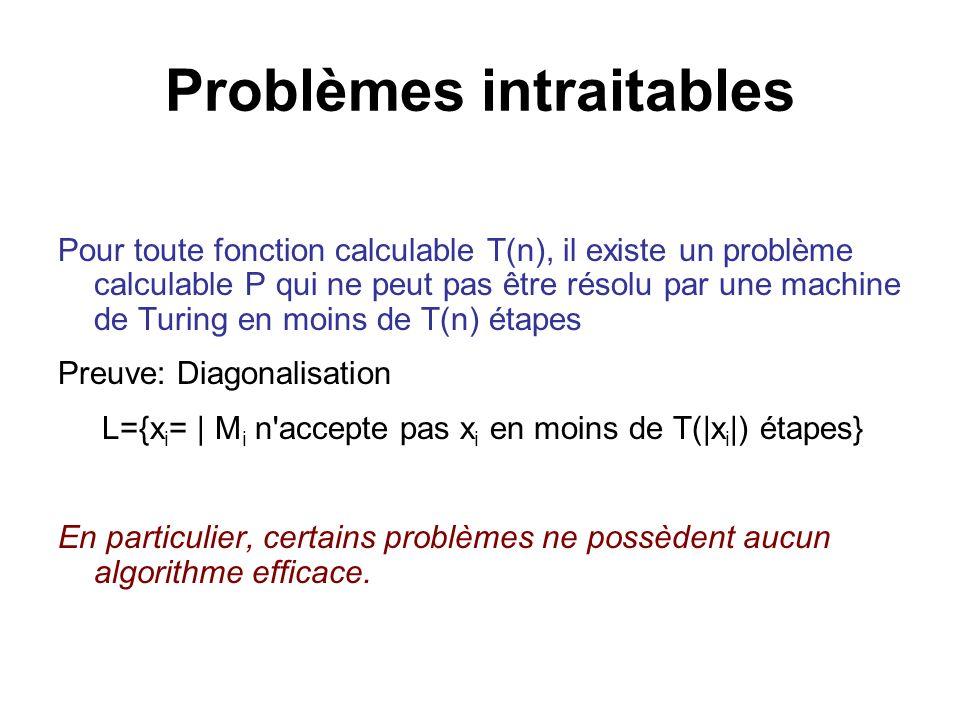 Problèmes intraitables Pour toute fonction calculable T(n), il existe un problème calculable P qui ne peut pas être résolu par une machine de Turing e
