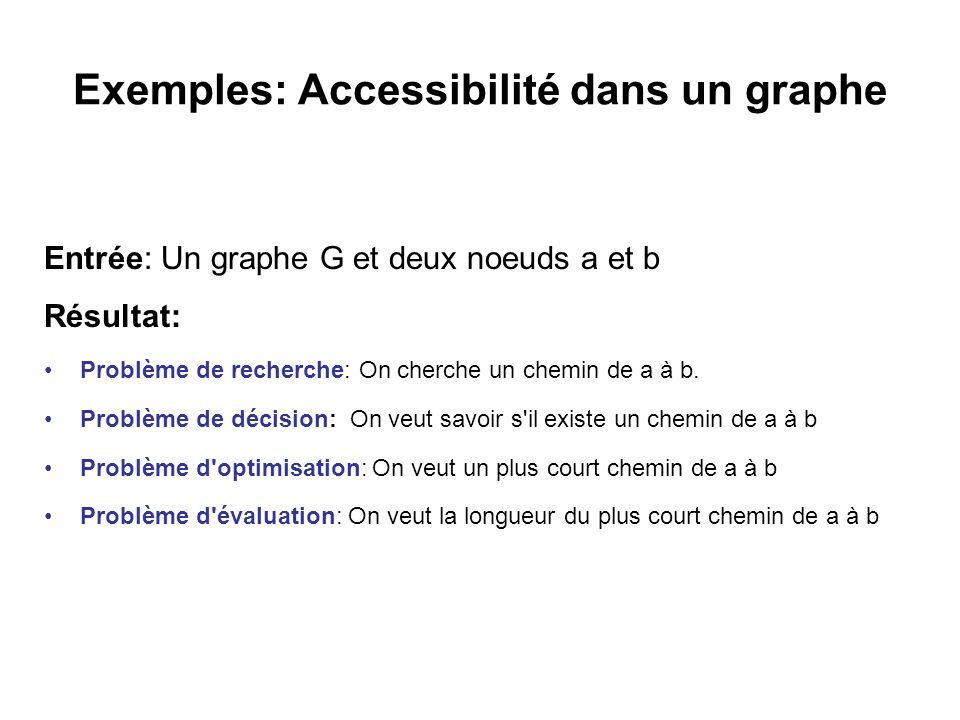 Exemples: Accessibilité dans un graphe Entrée: Un graphe G et deux noeuds a et b Résultat: Problème de recherche: On cherche un chemin de a à b. Probl