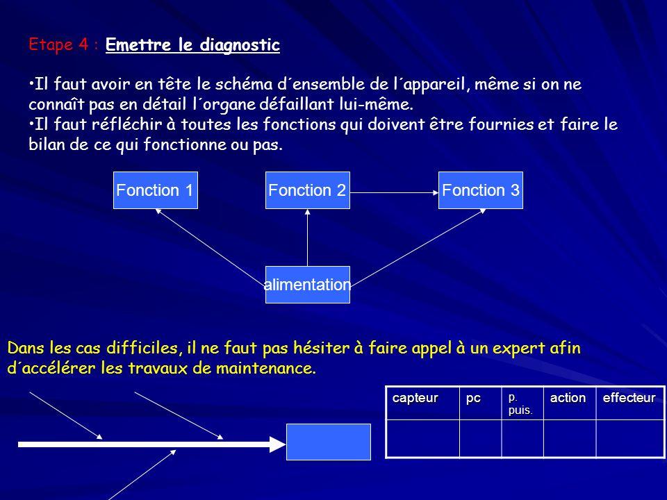 Etape 4 : Emettre le diagnostic Il faut avoir en tête le schéma d´ensemble de l´appareil, même si on ne connaît pas en détail l´organe défaillant lui-