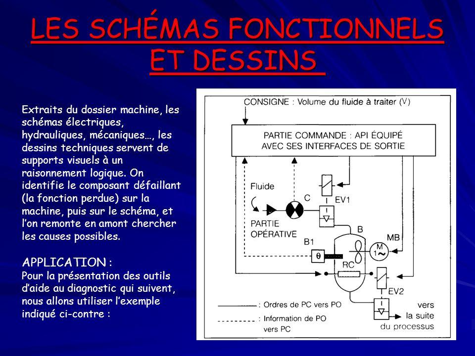 LES SCHÉMAS FONCTIONNELS ET DESSINS LES SCHÉMAS FONCTIONNELS ET DESSINS Extraits du dossier machine, les schémas électriques, hydrauliques, mécaniques