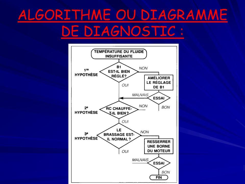 ALGORITHME OU DIAGRAMME DE DIAGNOSTIC :