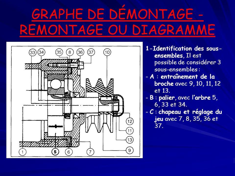 GRAPHE DE DÉMONTAGE - REMONTAGE OU DIAGRAMME 1-Identification des sous- ensembles, Il est possible de considérer 3 sous-ensembles : - A : entraînement