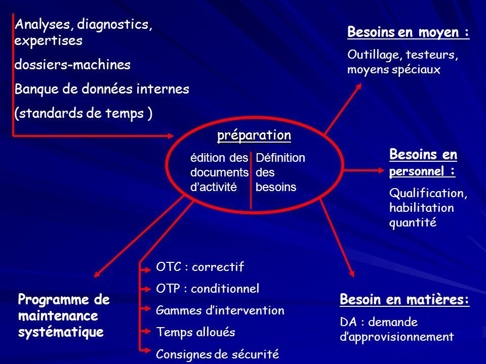 préparation édition des documents dactivité Définition des besoins Analyses, diagnostics, expertises dossiers-machines Banque de données internes (sta