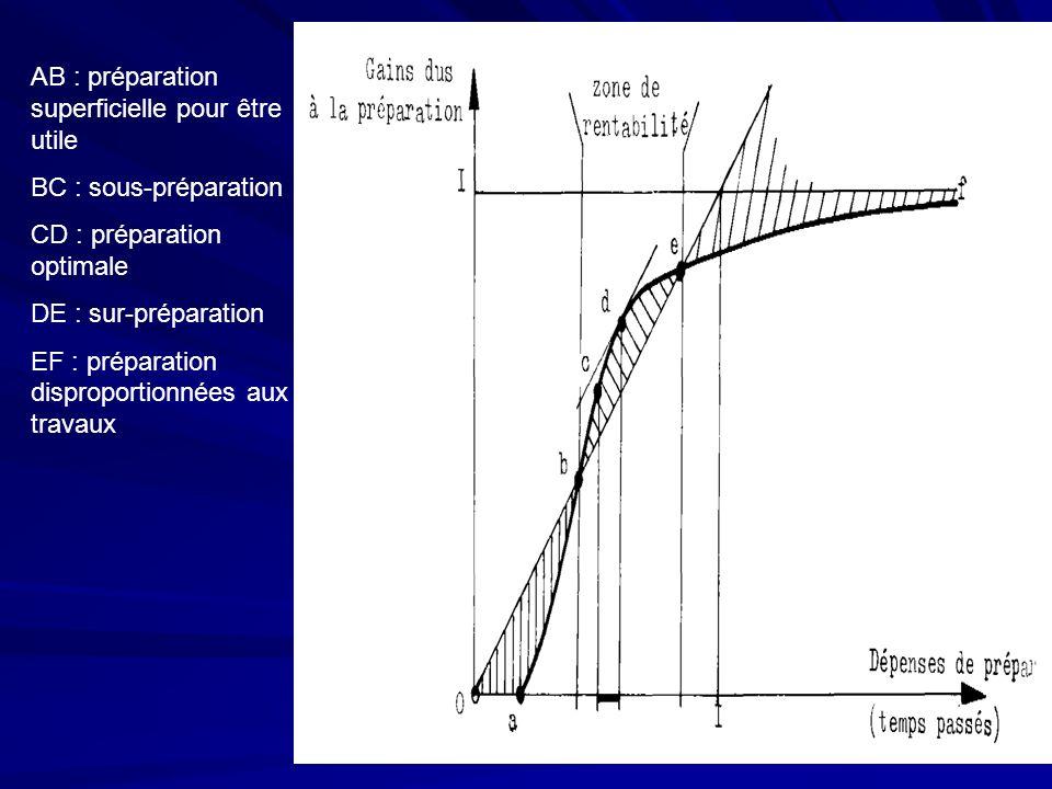 AB : préparation superficielle pour être utile BC : sous-préparation CD : préparation optimale DE : sur-préparation EF : préparation disproportionnées
