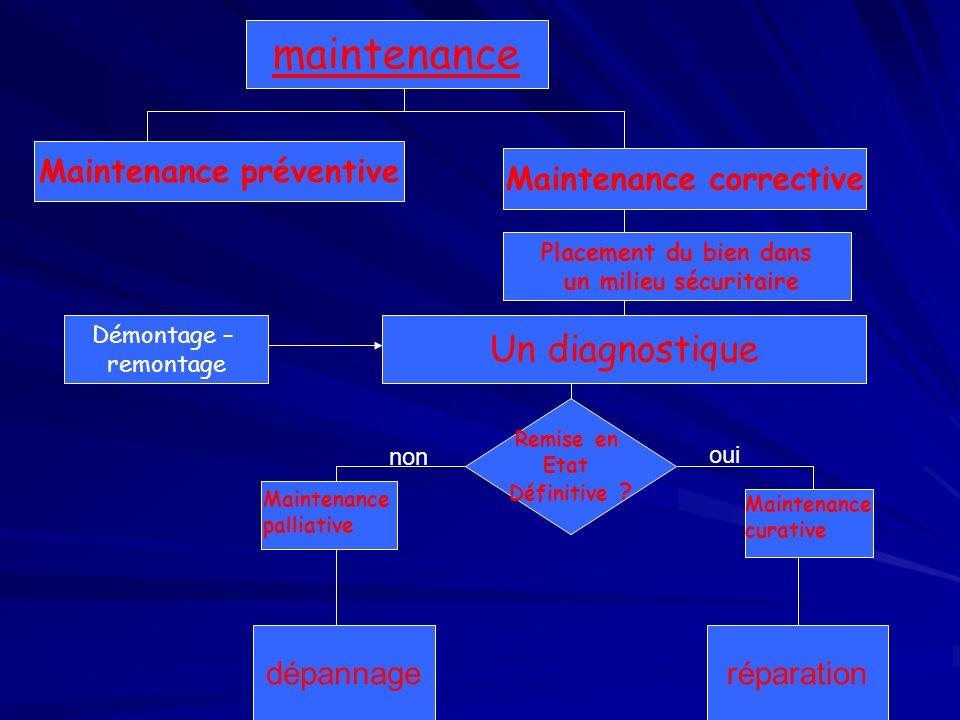 maintenance Maintenance préventive Maintenance corrective Placement du bien dans un milieu sécuritaire Un diagnostique Remise en Etat Définitive ? Dém