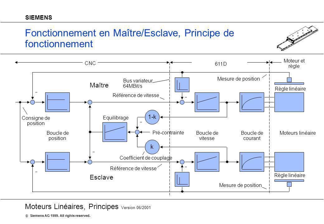 20 Moteurs Linéaires, Principes Version 06/2001 Siemens AG 1999. All rights reserved. © SIEMENS Fonctionnement en Maître/Esclave, Principe de fonction