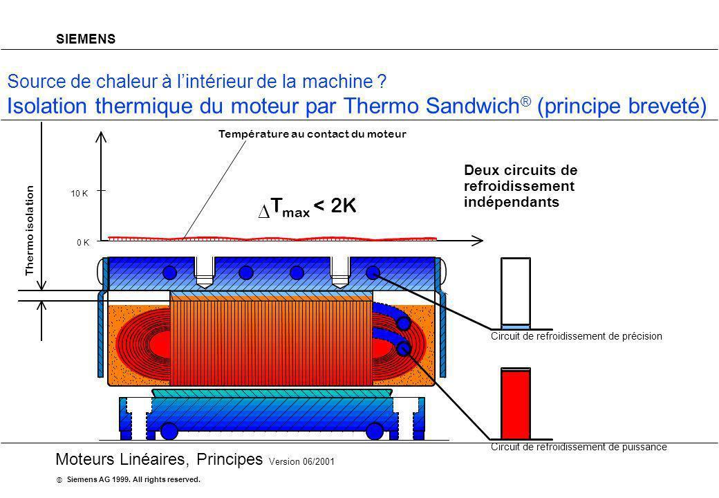 20 Moteurs Linéaires, Principes Version 06/2001 Siemens AG 1999. All rights reserved. © SIEMENS Source de chaleur à lintérieur de la machine ? Isolati