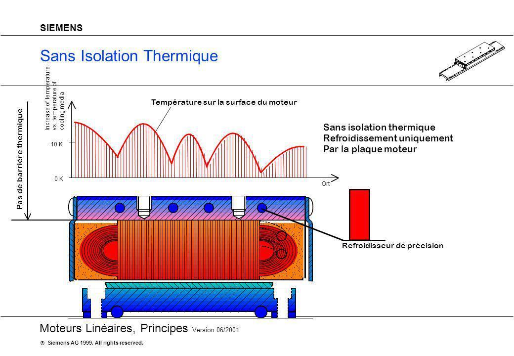20 Moteurs Linéaires, Principes Version 06/2001 Siemens AG 1999. All rights reserved. © SIEMENS Sans Isolation Thermique Refroidisseur de précision Te