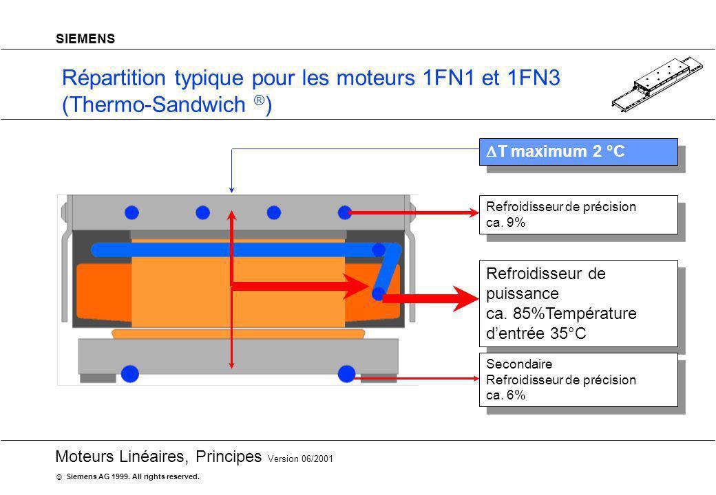 20 Moteurs Linéaires, Principes Version 06/2001 Siemens AG 1999. All rights reserved. © SIEMENS Répartition typique pour les moteurs 1FN1 et 1FN3 (The