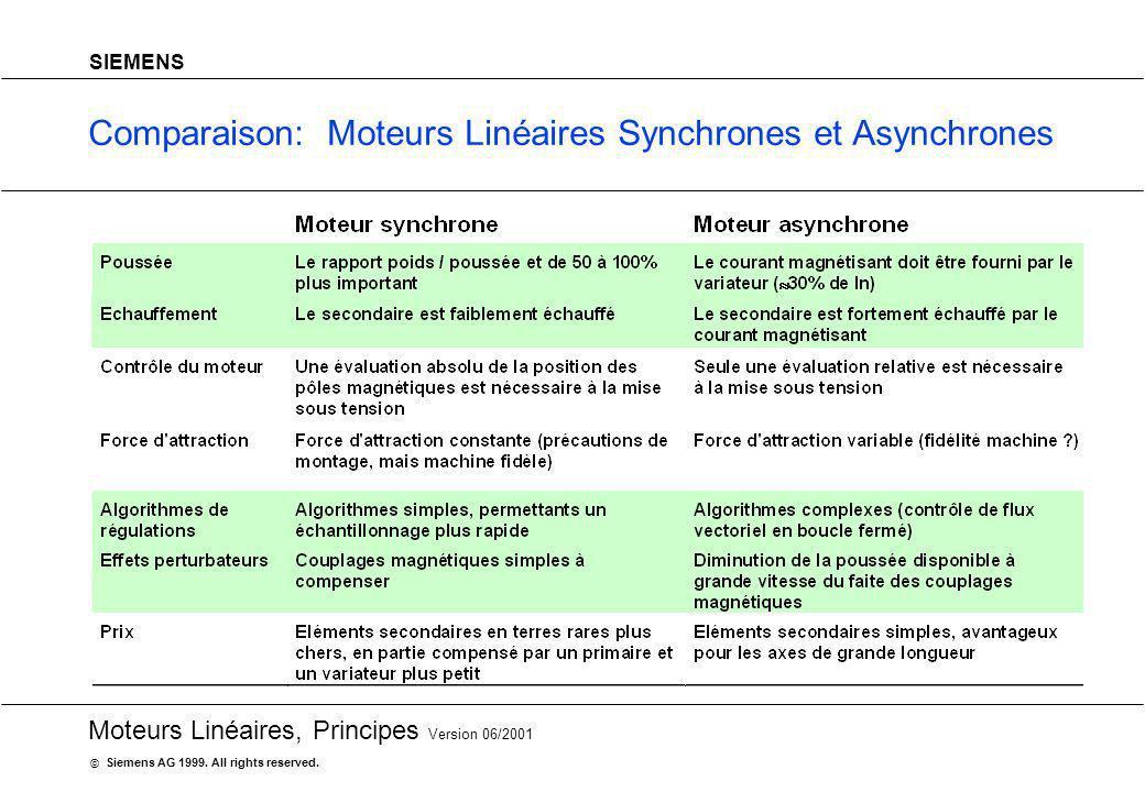 20 Moteurs Linéaires, Principes Version 06/2001 Siemens AG 1999. All rights reserved. © SIEMENS Comparaison: Moteurs Linéaires Synchrones et Asynchron