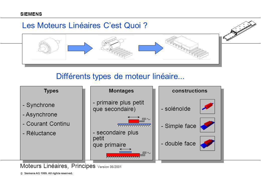 20 Moteurs Linéaires, Principes Version 06/2001 Siemens AG 1999. All rights reserved. © SIEMENS Les Moteurs Linéaires Cest Quoi ? Différents types de