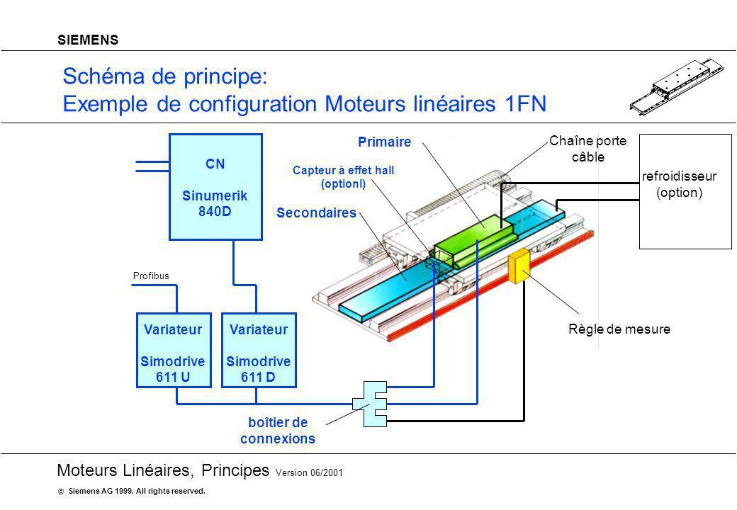 20 Moteurs Linéaires, Principes Version 06/2001 Siemens AG 1999. All rights reserved. © SIEMENS Schéma de principe: Exemple de configuration Moteurs l