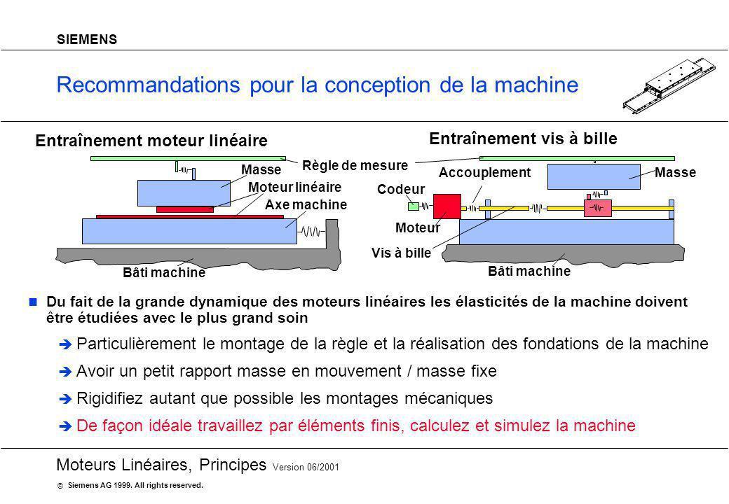 20 Moteurs Linéaires, Principes Version 06/2001 Siemens AG 1999. All rights reserved. © SIEMENS Recommandations pour la conception de la machine Du fa