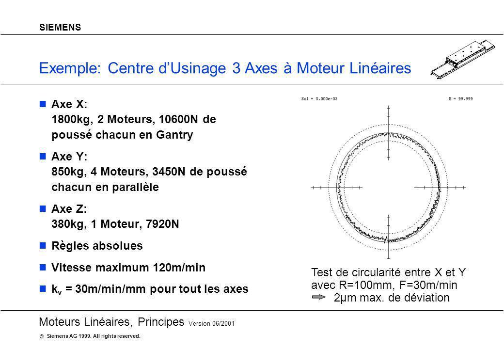 20 Moteurs Linéaires, Principes Version 06/2001 Siemens AG 1999. All rights reserved. © SIEMENS Exemple: Centre dUsinage 3 Axes à Moteur Linéaires Tes