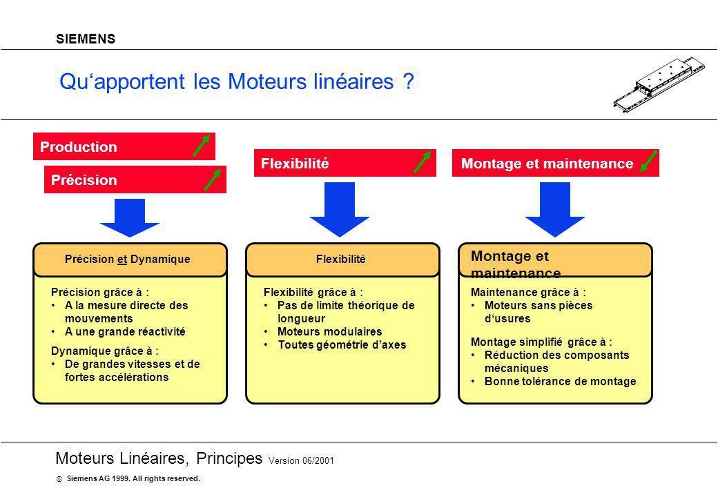 20 Moteurs Linéaires, Principes Version 06/2001 Siemens AG 1999. All rights reserved. © SIEMENS Quapportent les Moteurs linéaires ? Précision grâce à