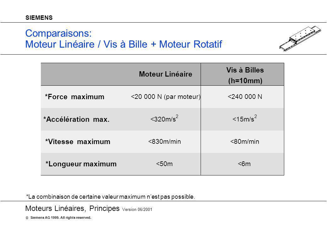 20 Moteurs Linéaires, Principes Version 06/2001 Siemens AG 1999. All rights reserved. © SIEMENS Comparaisons: Moteur Linéaire / Vis à Bille + Moteur R