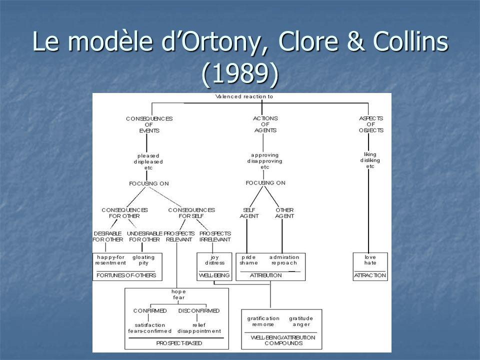 Le modèle dOrtony, Clore & Collins (1989)