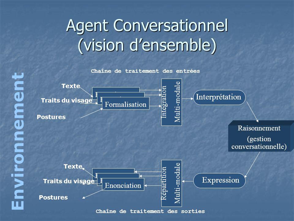 Agent Conversationnel (vision densemble) Environnement Interprétation Expression Formalisation Texte Traits du visage Postures Enonciation Texte Trait