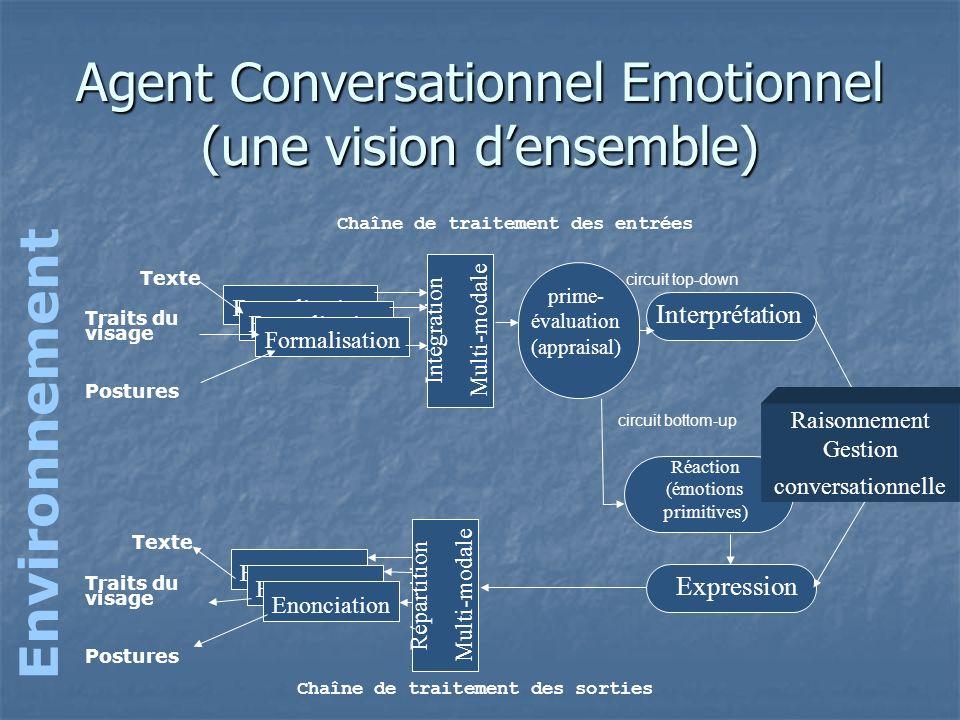 Environnement Agent Conversationnel Emotionnel (une vision densemble) Interprétation Expression Formalisation Texte Traits du visage Postures Enonciat