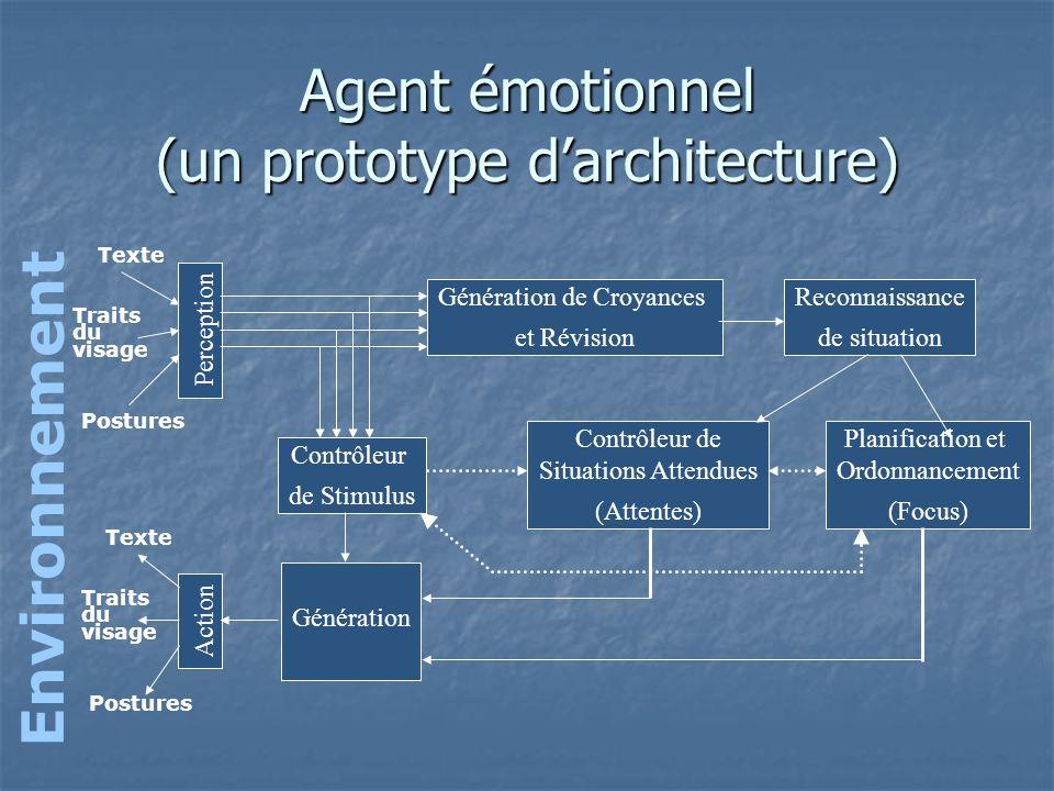 Agent émotionnel (un prototype darchitecture) Perception Contrôleur de Stimulus Génération de Croyances et Révision Reconnaissance de situation Contrô