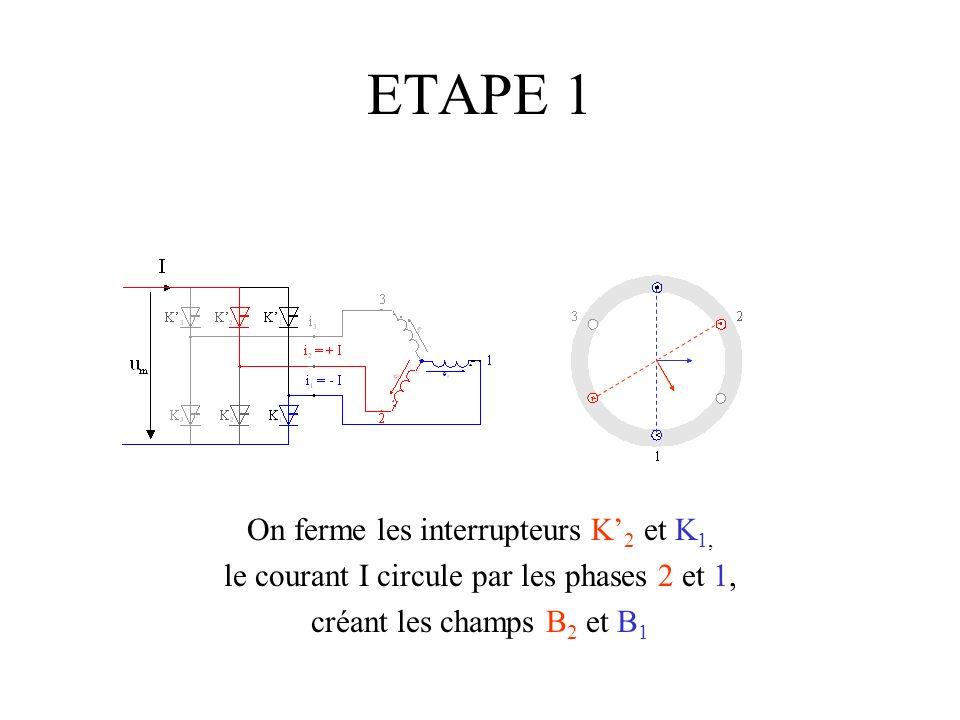 On ferme les interrupteurs K 2 et K 1, le courant I circule par les phases 2 et 1, créant les champs B 2 et B 1 ETAPE 1