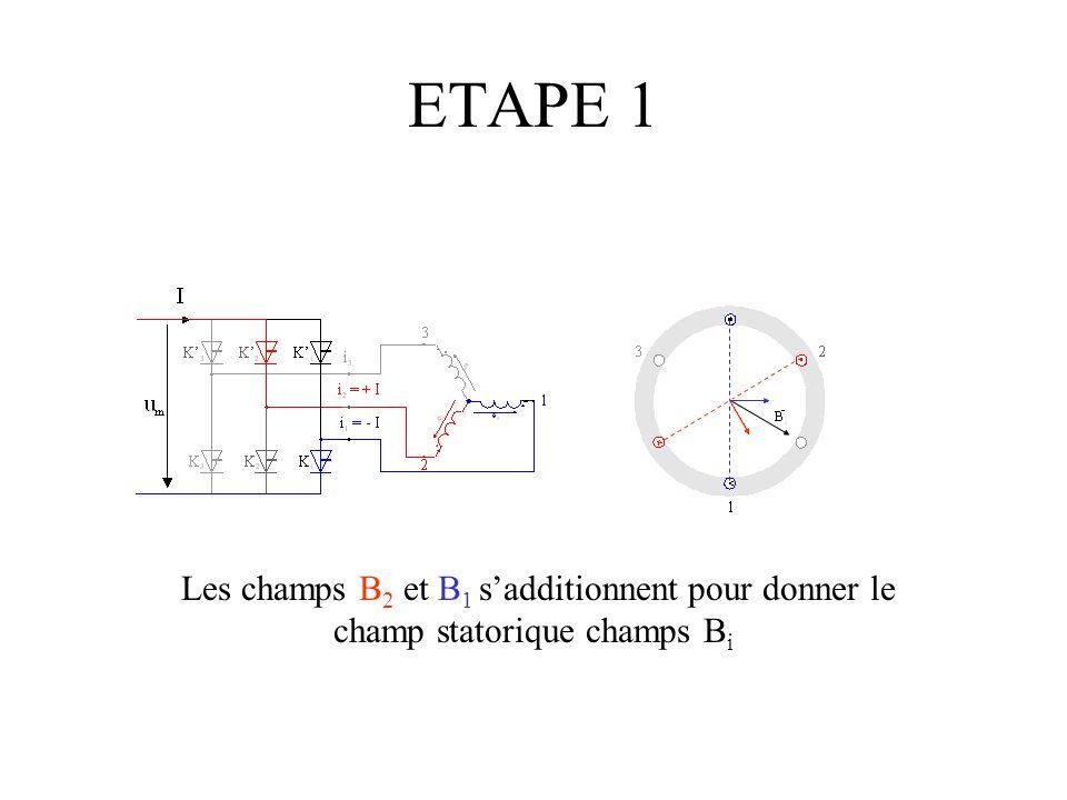 ETAPE 1 Les champs B 2 et B 1 sadditionnent pour donner le champ statorique champs B i
