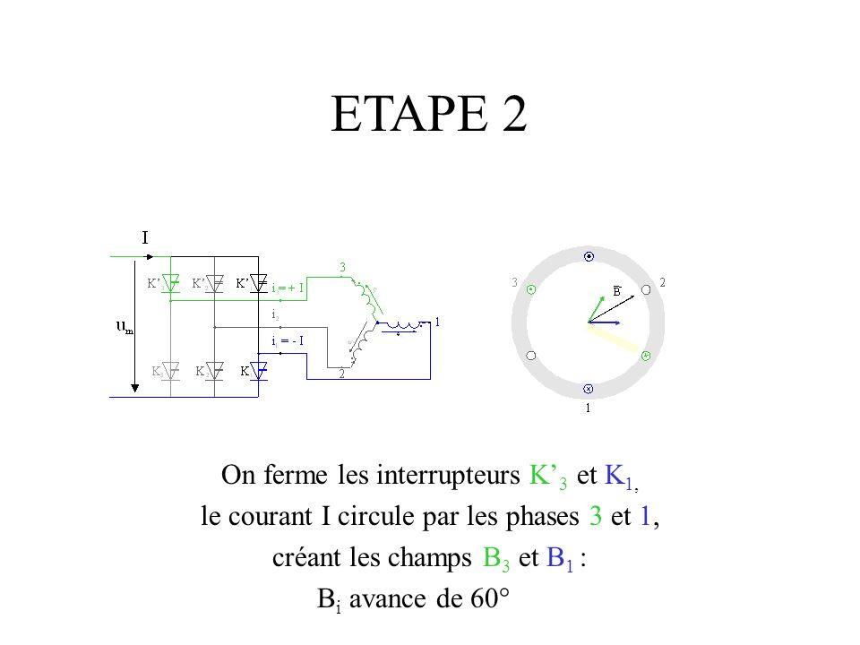 ETAPE 2 On ferme les interrupteurs K 3 et K 1, le courant I circule par les phases 3 et 1, créant les champs B 3 et B 1 : B i avance de 60°