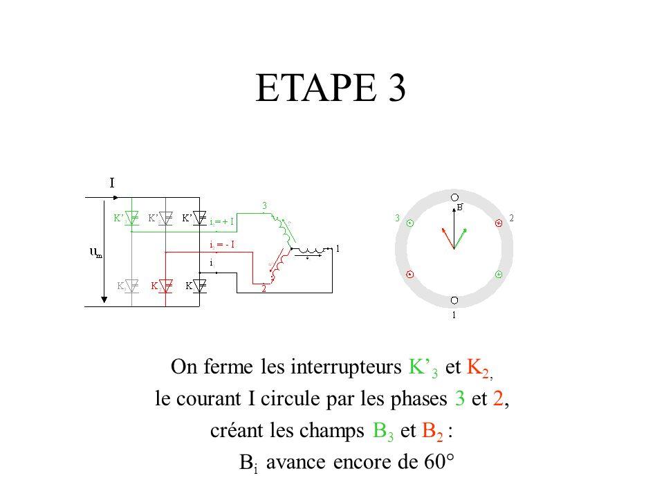 ETAPE 3 On ferme les interrupteurs K 3 et K 2, le courant I circule par les phases 3 et 2, créant les champs B 3 et B 2 : B i avance encore de 60°