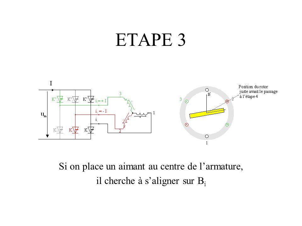 ETAPE 3 Si on place un aimant au centre de larmature, il cherche à saligner sur B i