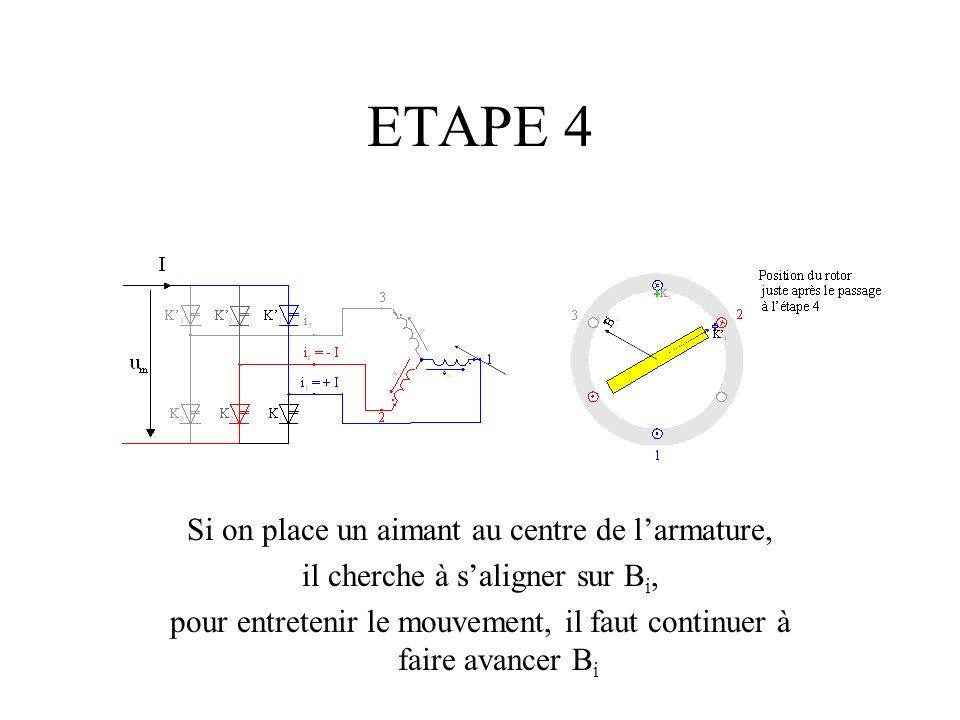 ETAPE 4 Si on place un aimant au centre de larmature, il cherche à saligner sur B i, pour entretenir le mouvement, il faut continuer à faire avancer B i